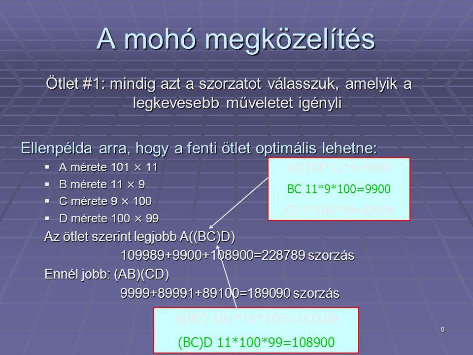 8 A mohó megközelítés Ötlet #1: mindig azt a szorzatot válasszuk, amelyik a legkevesebb műveletet igényli Ellenpélda arra, hogy a fenti ötlet optimális lehetne:  A mérete 101 × 11  B mérete 11 × 9  C mérete 9 × 100  D mérete 100 × 99 Az ötlet szerint legjobb A((BC)D) 109989+9900+108900=228789 szorzás 109989+9900+108900=228789 szorzás Ennél jobb: (AB)(CD) 9999+89991+89100=189090 szorzás 9999+89991+89100=189090 szorzás AB 101*11*9=9999 BC 11*9*100=9900 CD 9*100*99=89100 A(BC) 101*11*100=111100 (BC)D 11*100*99=108900