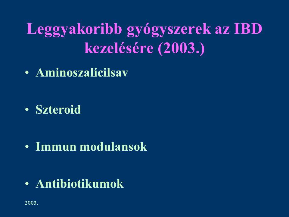 2003. Leggyakoribb gyógyszerek az IBD kezelésére (2003.) Aminoszalicilsav Szteroid Immun modulansok Antibiotikumok