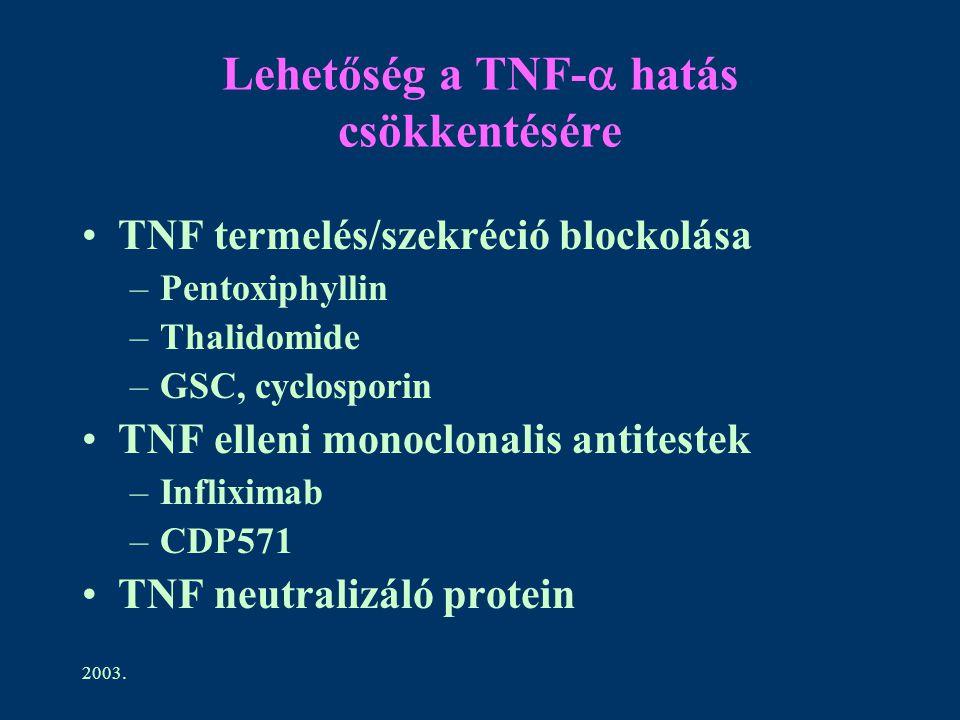 2003. Lehetőség a TNF-  hatás csökkentésére TNF termelés/szekréció blockolása –Pentoxiphyllin –Thalidomide –GSC, cyclosporin TNF elleni monoclonalis