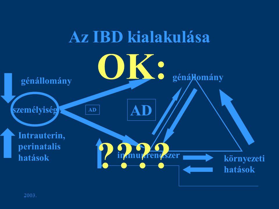 2003. Az IBD kialakulása génállomány immunrendszer környezeti hatások személyiség génállomány Intrauterin, perinatalis hatások AD OK: ????