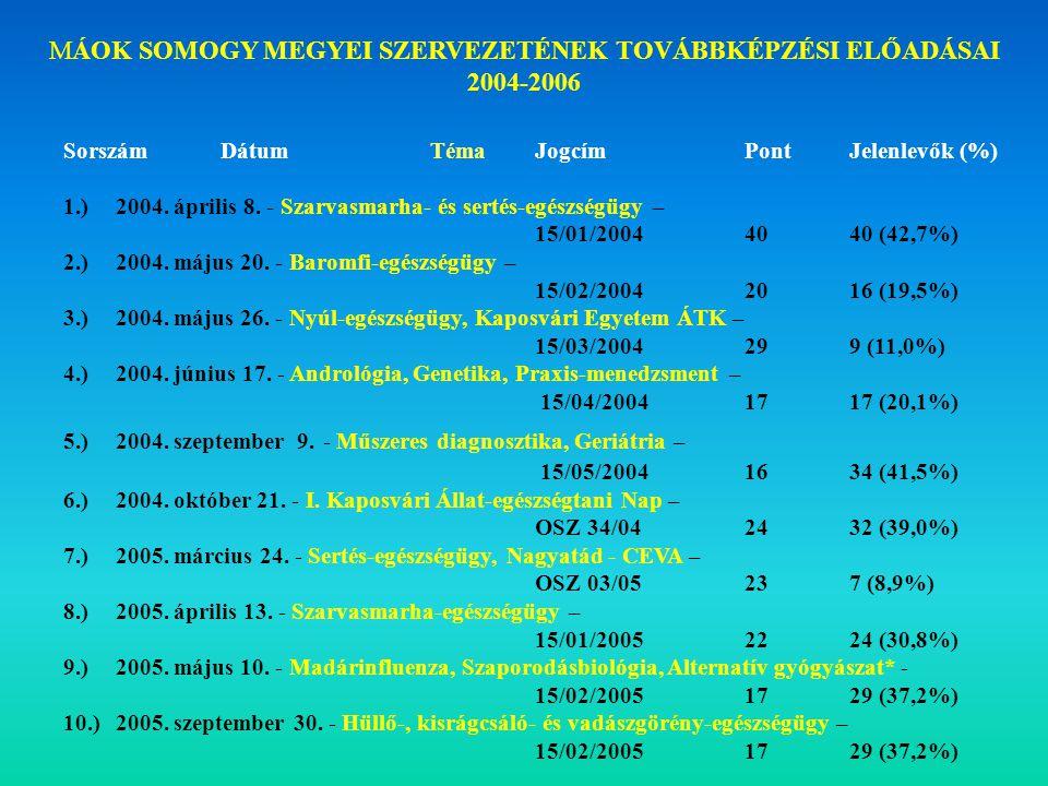 SorszámDátumTémaJogcímPontJelenlevők (%) 1.) 2004.