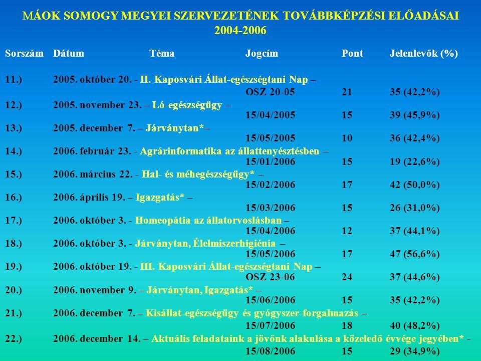 SorszámDátumTémaJogcímPontJelenlevők (%) 11.) 2005.