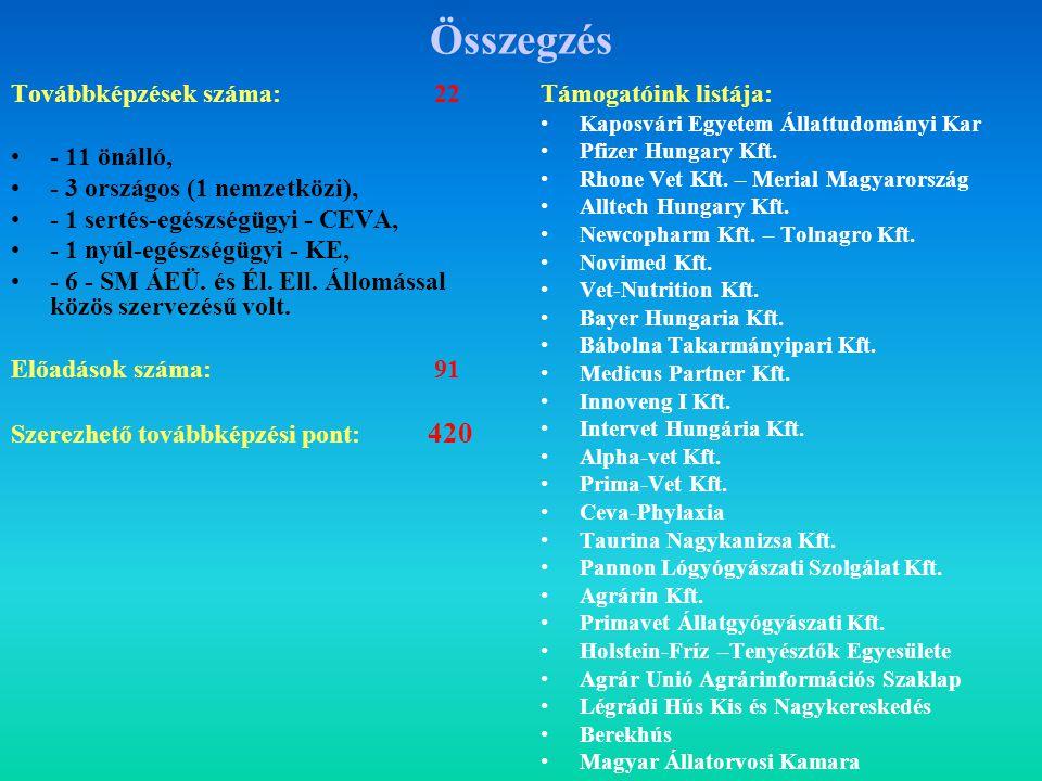 2005. október 20. - II. Kaposvári Állat-egészségtani Nap – OSZ 20-052135 (42,2%) 2005.