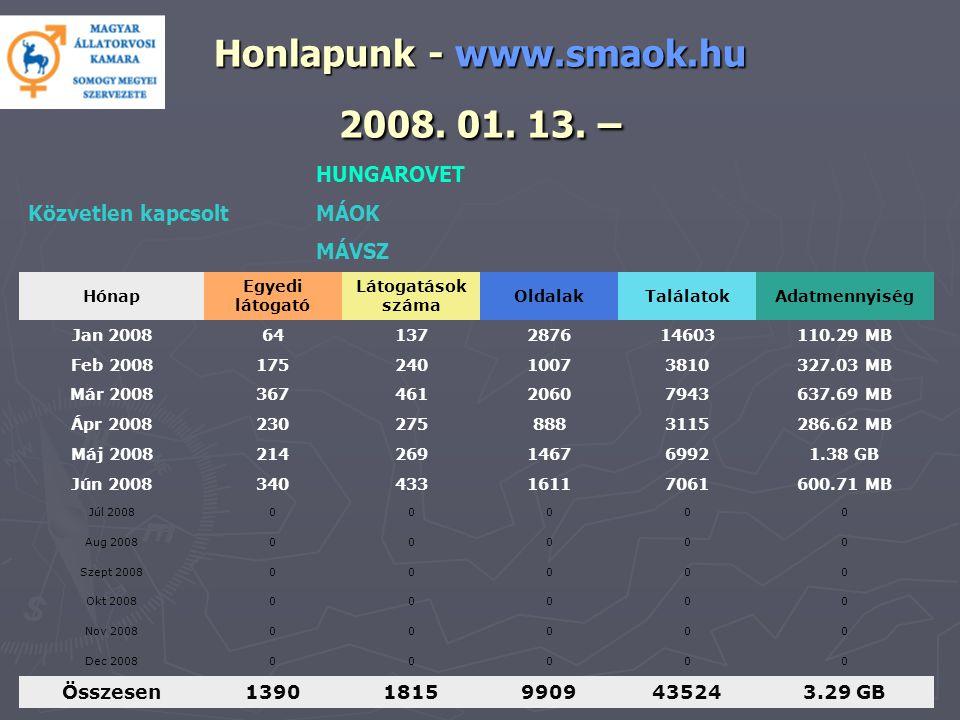 Honlapunk - www.smaok.hu 2008. 01. 13.
