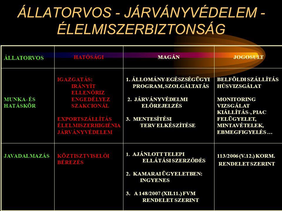 ÁLLATORVOS - JÁRVÁNYVÉDELEM - ÉLELMISZERBIZTONSÁG ÁLLATORVOS HATÓSÁGIMAGÁNJOGOSULT MUNKA- ÉS HATÁSKÖR IGAZGATÁS: IRÁNYÍT ELLENŐRIZ ENGEDÉLYEZ SZAKCION