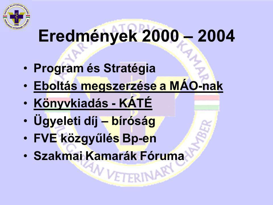 Eredmények 2000 – 2004 Program és Stratégia Eboltás megszerzése a MÁO-nak Könyvkiadás - KÁTÉ Ügyeleti díj – bíróság FVE közgyűlés Bp-en Szakmai Kamarák Fóruma