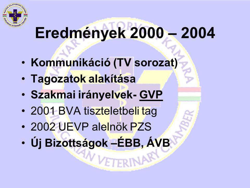 2004 – 2008 Kiadványok: KÁTÉ, GVP, Vetindex Munkahelyi kockázatbecslés Kábítószer-kezelési szabályok Megbízási szerződés minta Eb-útlevél kiadása, nyilvántartása Euro-pet-net-re kapcsolódás ÉVB,PMB, újabb Tagozatok (7) 3 + Alt., Diet., Fogász, Röntgen Szaktanfolyamok, specialista képzések Egyetemi előadások