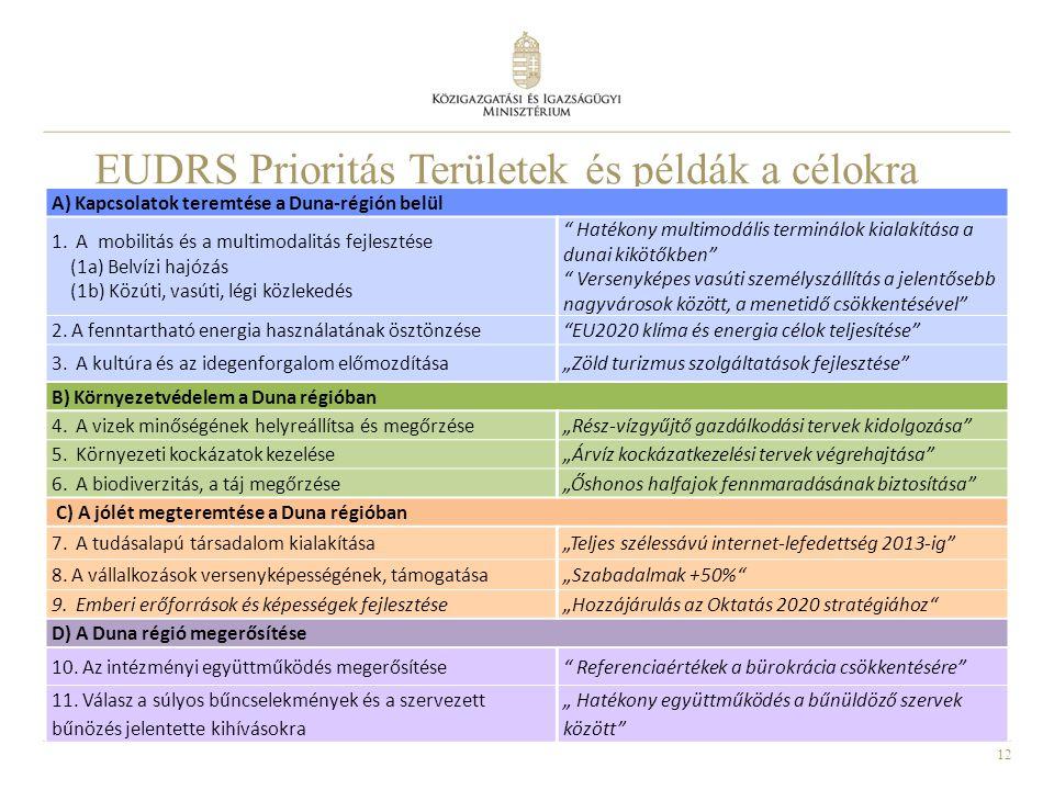 12 EUDRS Prioritás Területek és példák a célokra A) Kapcsolatok teremtése a Duna-régión belül 1. A mobilitás és a multimodalitás fejlesztése (1a) Belv