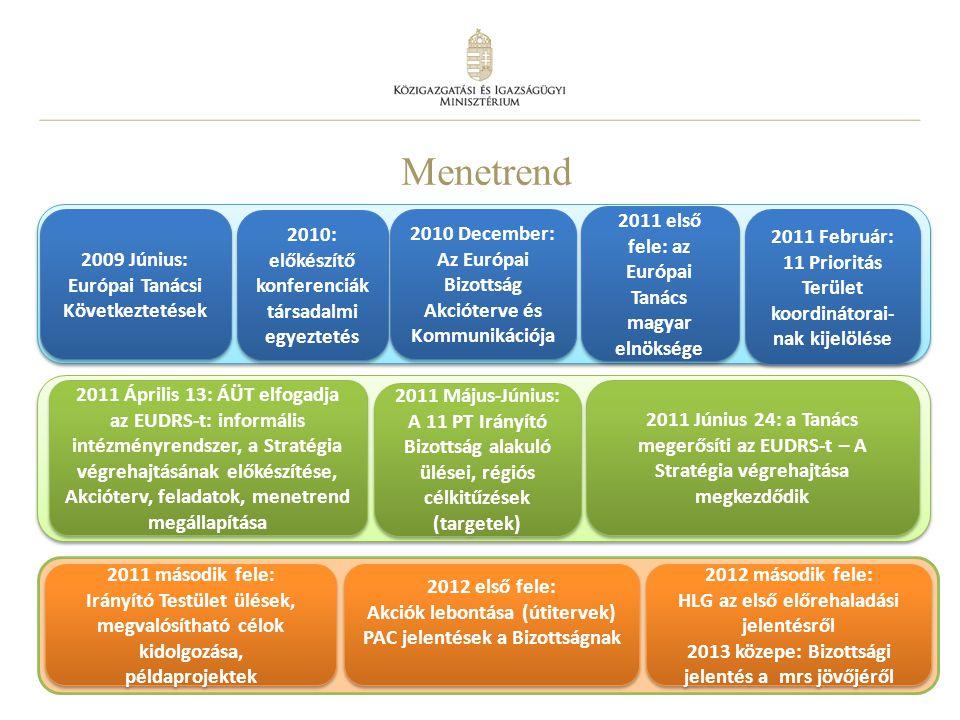 5 Menetrend 2011 második fele: Irányító Testület ülések, megvalósítható célok kidolgozása, példaprojektek 2011 második fele: Irányító Testület ülések,