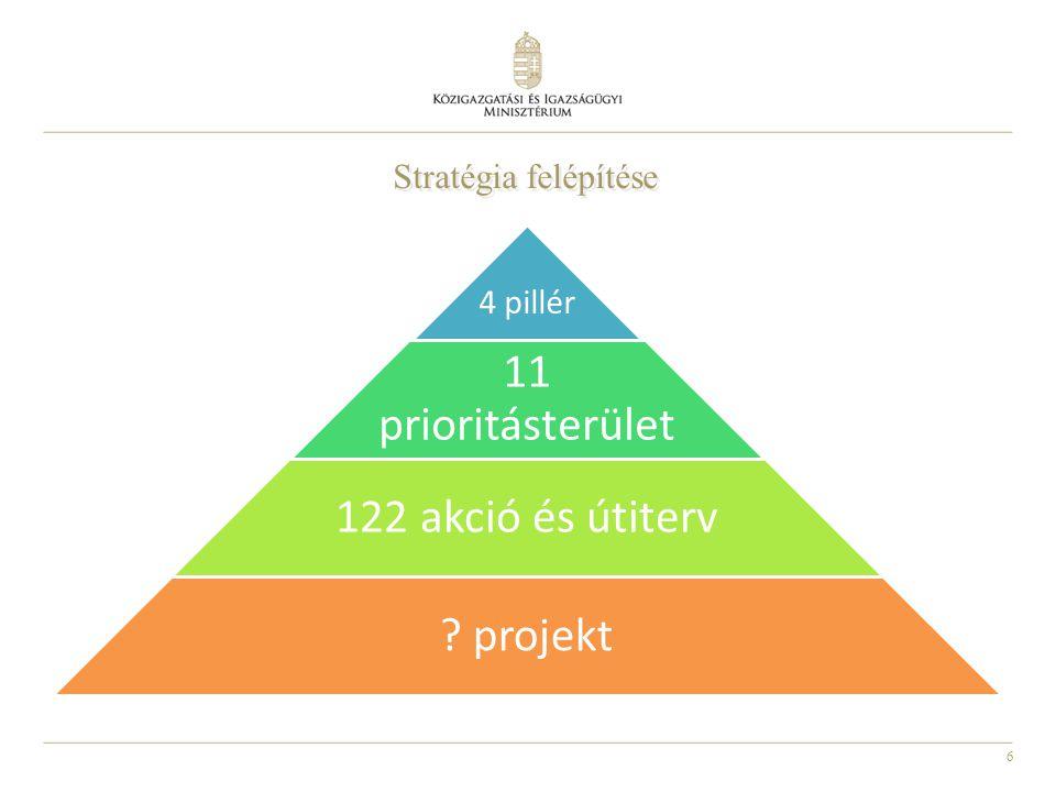 6 4 pillér 11 prioritásterület 122 akció és útiterv ? projekt Stratégia felépítése