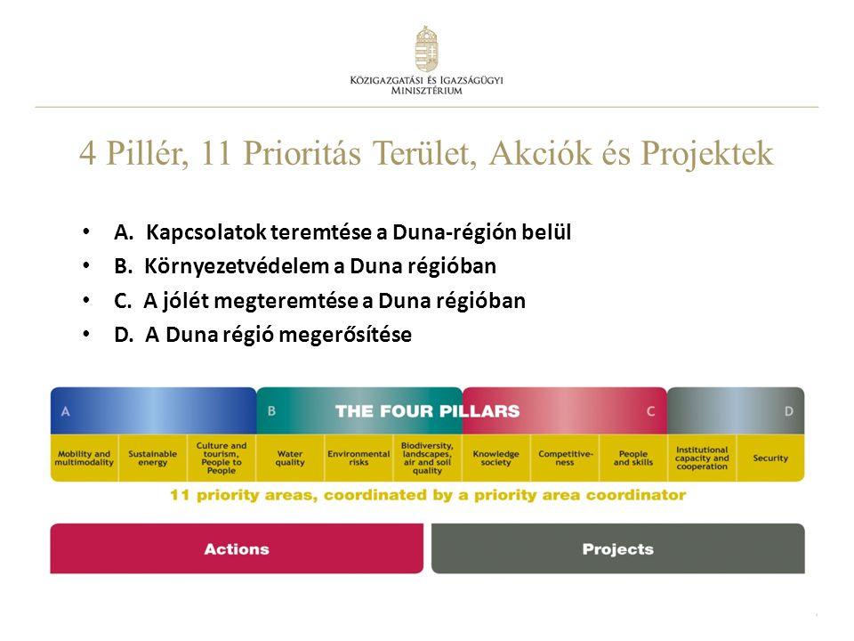 7 4 Pillér, 11 Prioritás Terület, Akciók és Projektek A. Kapcsolatok teremtése a Duna-régión belül B. Környezetvédelem a Duna régióban C. A jólét megt