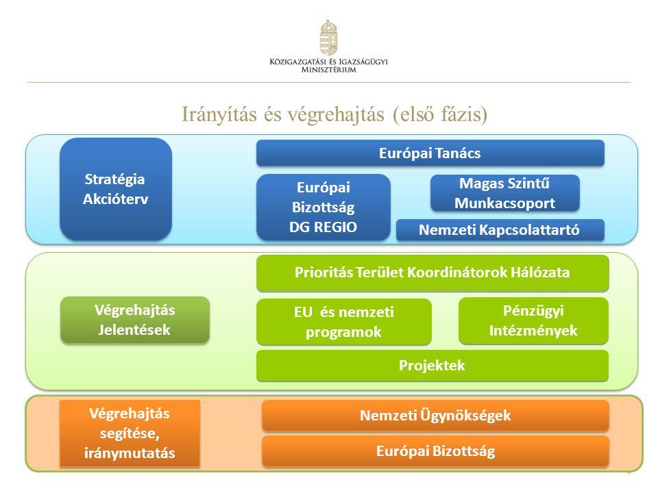 8 Irányítás és végrehajtás (első fázis) Európai Tanács Nemzeti Kapcsolattartó Magas Szintű Munkacsoport Európai Bizottság DG REGIO Európai Bizottság D