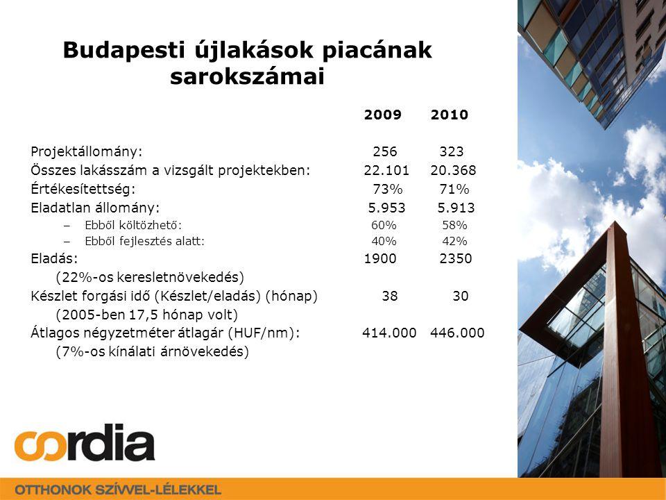2009 2010 Projektállomány: 256 323 Összes lakásszám a vizsgált projektekben:22.10120.368 Értékesítettség: 73% 71% Eladatlan állomány: 5.953 5.913 – Ebből költözhető: 60% 58% – Ebből fejlesztés alatt: 40% 42% Eladás:1900 2350 (22%-os keresletnövekedés) Készlet forgási idő (Készlet/eladás) (hónap) 38 30 (2005-ben 17,5 hónap volt) Átlagos négyzetméter átlagár (HUF/nm): 414.000446.000 (7%-os kínálati árnövekedés) Budapesti újlakások piacának sarokszámai