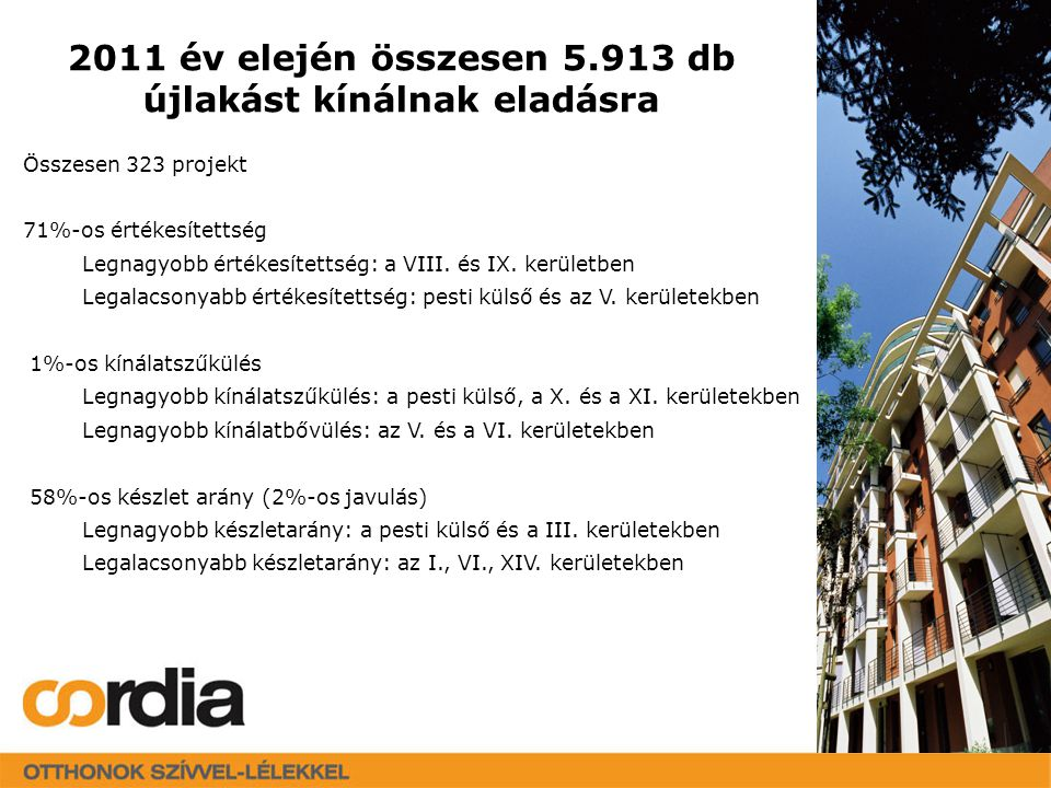 2011 januárban az eladásra kínált újlakások szobaszám szerinti megoszlása Garzon: 9% 2 szobás: 39% 3 szobás: 36% 4 vagy annál több szobás: 16%