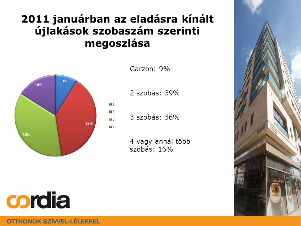 Kereken 100 új projekt jelent meg a piacon Átlagos és egyben jellemző projektméret: 19 lakás / elenyésző a nagyobb projektek száma Eredeti teljes lakásszám: 1.876 Értékesítettség: 21% (1477 db eladatlan az év végén) Legtöbb új projekt: XIV., XIII.