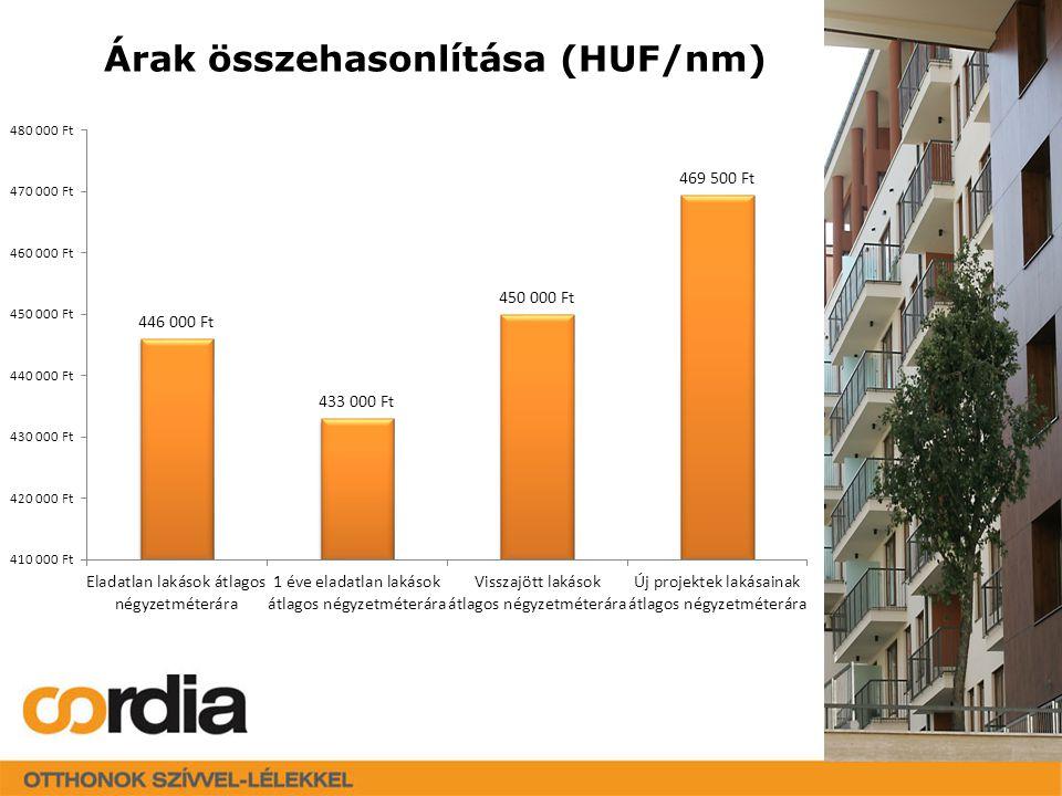 Árak összehasonlítása (HUF/nm)
