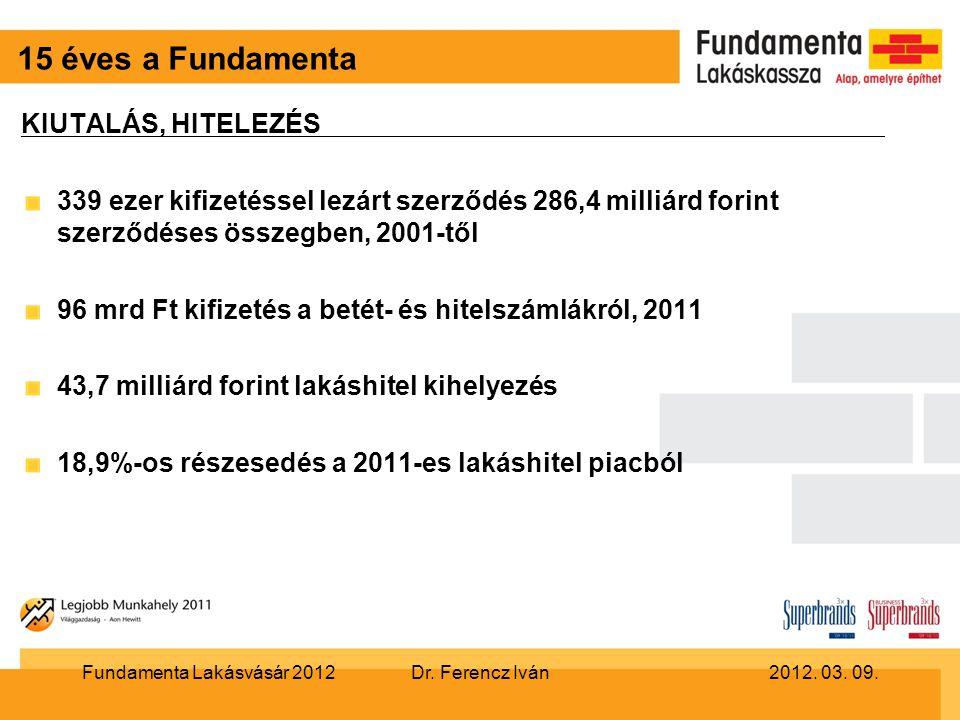 15 éves a Fundamenta KIUTALÁS, HITELEZÉS 339 ezer kifizetéssel lezárt szerződés 286,4 milliárd forint szerződéses összegben, 2001-től 96 mrd Ft kifizetés a betét- és hitelszámlákról, 2011 43,7 milliárd forint lakáshitel kihelyezés 18,9%-os részesedés a 2011-es lakáshitel piacból Dr.