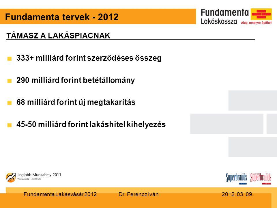 Fundamenta tervek - 2012 TÁMASZ A LAKÁSPIACNAK 333+ milliárd forint szerződéses összeg 290 milliárd forint betétállomány 68 milliárd forint új megtakarítás 45-50 milliárd forint lakáshitel kihelyezés Dr.