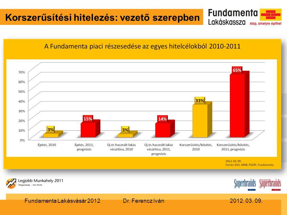 Korszerűsítési hitelezés: vezető szerepben Dr. Ferencz IvánFundamenta Lakásvásár 20122012. 03. 09.