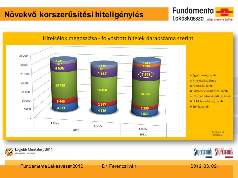 Növekvő korszerűsítési hiteligénylés Dr. Ferencz Iván2012. 03. 09.Fundamenta Lakásvásár 2012