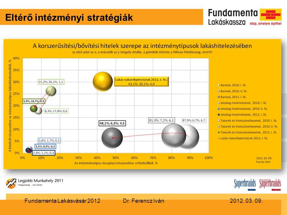 Eltérő intézményi stratégiák Dr. Ferencz Iván2012. 03. 09.Fundamenta Lakásvásár 2012