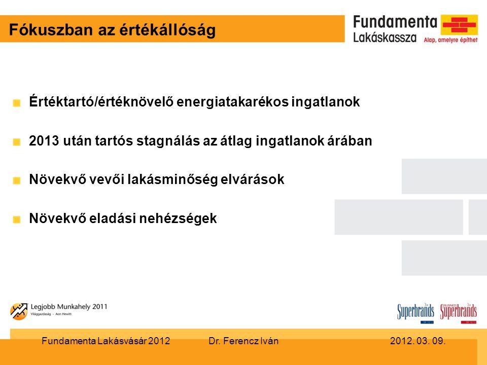 Fókuszban az értékállóság Értéktartó/értéknövelő energiatakarékos ingatlanok 2013 után tartós stagnálás az átlag ingatlanok árában Növekvő vevői lakásminőség elvárások Növekvő eladási nehézségek Dr.