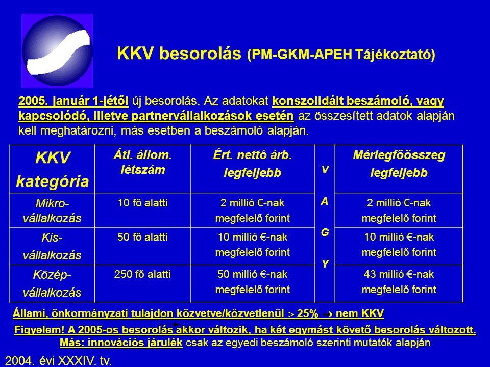 KKV besorolás (PM-GKM-APEH Tájékoztató) KKV kategória Átl. állom. létszám Ért. nettó árb. legfeljebb VAGYVAGY Mérlegfőösszeg legfeljebb Mikro- vállalk
