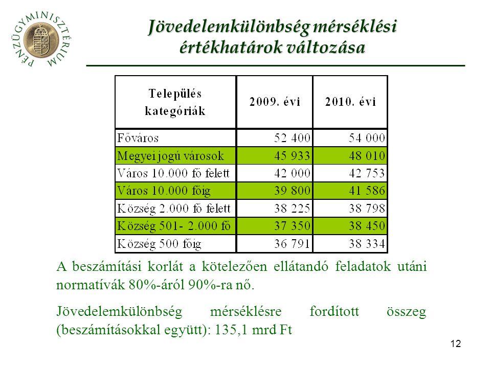 12 Jövedelemkülönbség mérséklési értékhatárok változása A beszámítási korlát a kötelezően ellátandó feladatok utáni normatívák 80%-áról 90%-ra nő.