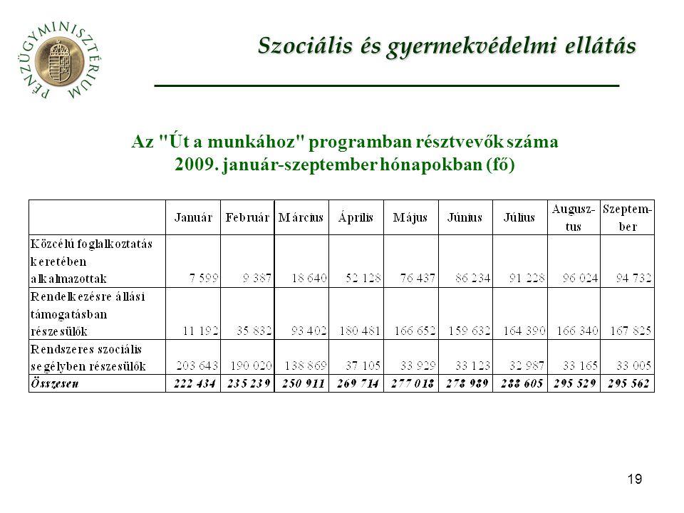 19 Az Út a munkához programban résztvevők száma 2009.