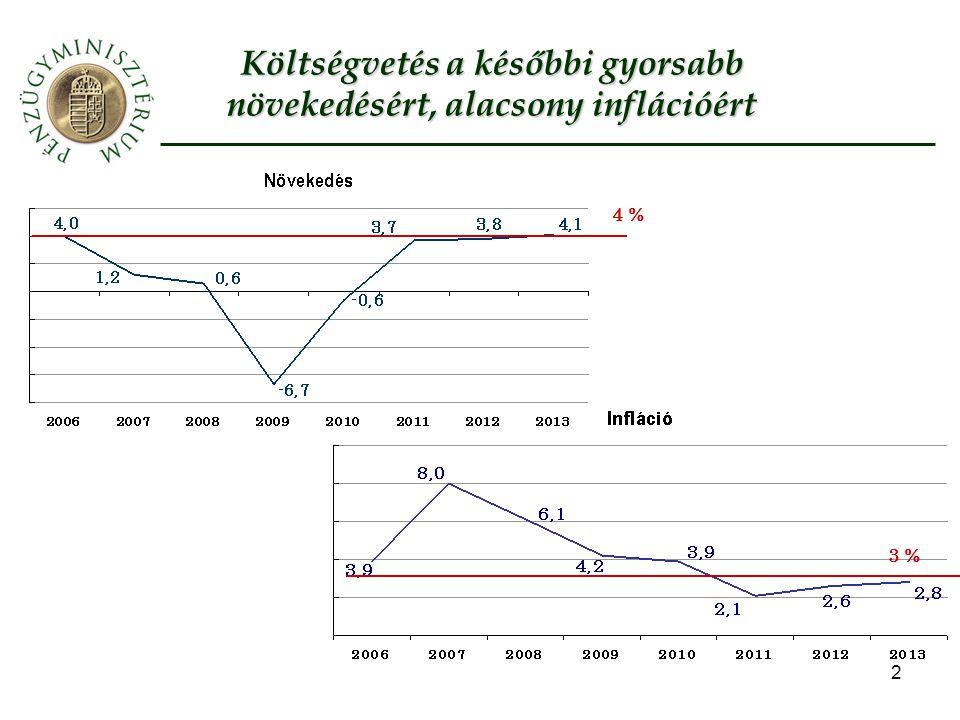 2 Költségvetés a későbbi gyorsabb növekedésért, alacsony inflációért 4 % 3 %