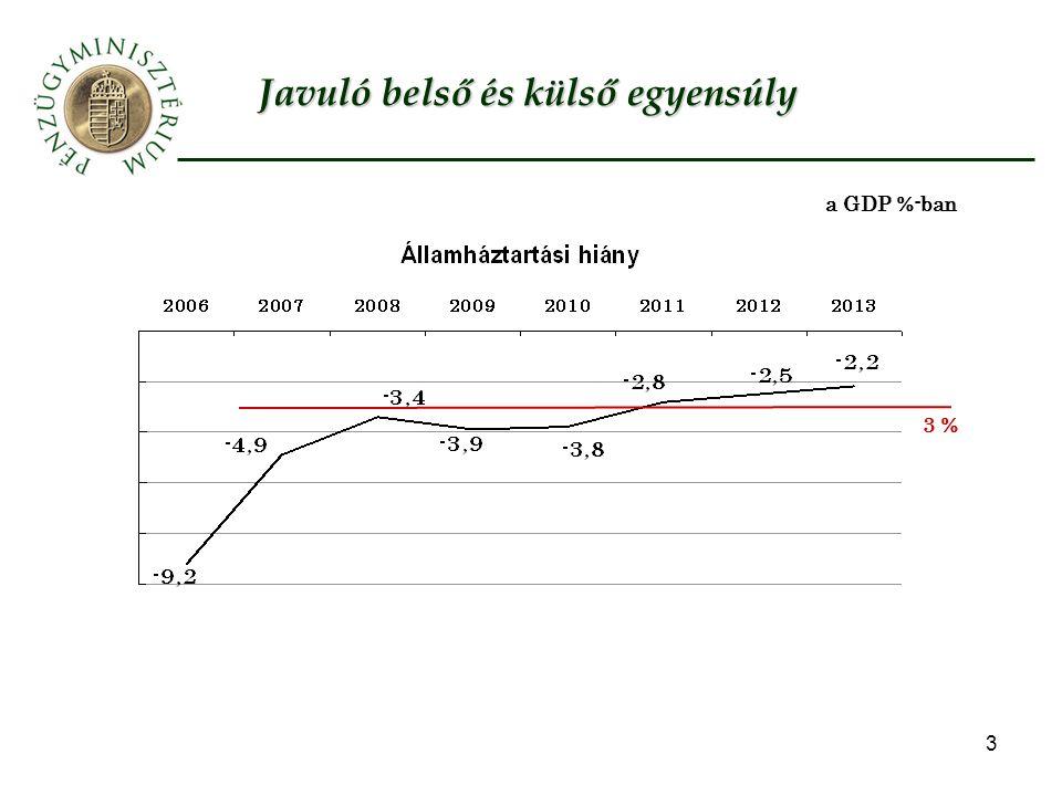 3 Javuló belső és külső egyensúly 3 % a GDP %-ban