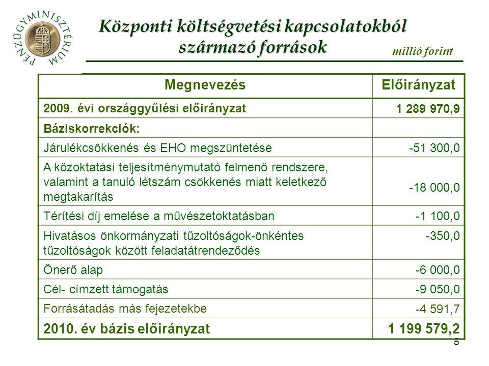 16 Önkormányzatok gazdálkodási mozgásterét növelő intézkedések A költségvetési törvényt megalapozó közoktatási törvény-módosítások - halasztódik az óvodai nevelési igények teljes körű kielégítésének követelménye 2010.