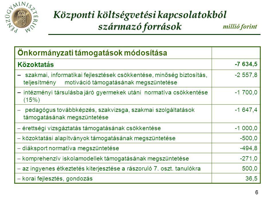 6 Önkormányzati támogatások módosítása Közoktatás -7 634,5 – szakmai, informatikai fejlesztések csökkentése, minőség biztosítás, teljesítmény motiváció támogatásának megszüntetése -2 557,8 –intézményi társulásba járó gyermekek utáni normatíva csökkentése (15%) -1 700,0 – pedagógus továbbképzés, szakvizsga, szakmai szolgáltatások támogatásának megszüntetése -1 647,4 – érettségi vizsgáztatás támogatásának csökkentése-1 000,0 – közoktatási alapítványok támogatásának megszüntetése-500,0 – diáksport normatíva megszüntetése-494,8 – komprehenzív iskolamodellek támogatásának megszüntetése-271,0 – az ingyenes étkeztetés kiterjesztése a rászoruló 7.