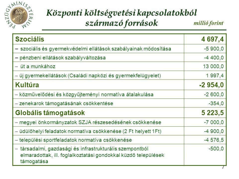 8 –kedvezményes gyermekétkeztetésre ÖNHIKI-ből (belső átcsoportosítás) -2 000,0 –kedvezményes gyermekétkeztetésre helyi szervezési intézkedésből (belső átcsoportosítás.) -3 000,0 – Illetékbevétel kiesés visszapótlása5 000,0 – keresetkiegészítésre céltartalékból22 200,0 Fejlesztési támogatások-34 480,0 –helyi önkormányzatok fejlesztési feladatainak támogatása megszűnik -10 230,0 –jövedelemkülönbség mérséklés során beszámítással érintett önkormányzatok 25%-os visszatérítésének megszüntetése -8 200,0 – belterületi közútfelújítás, korszerűsítés támogatásának megszüntetése -8 000,0 – leghátrányosabb helyzetű kistérségek felzárkóztatása támogatásának (LEKI) megszüntetése -5 850,0 – belterületi utak szilárdburkolattal való ellátása támogatásának megszüntetése -2 000,0 millió forint Központi költségvetési kapcsolatokból származó források