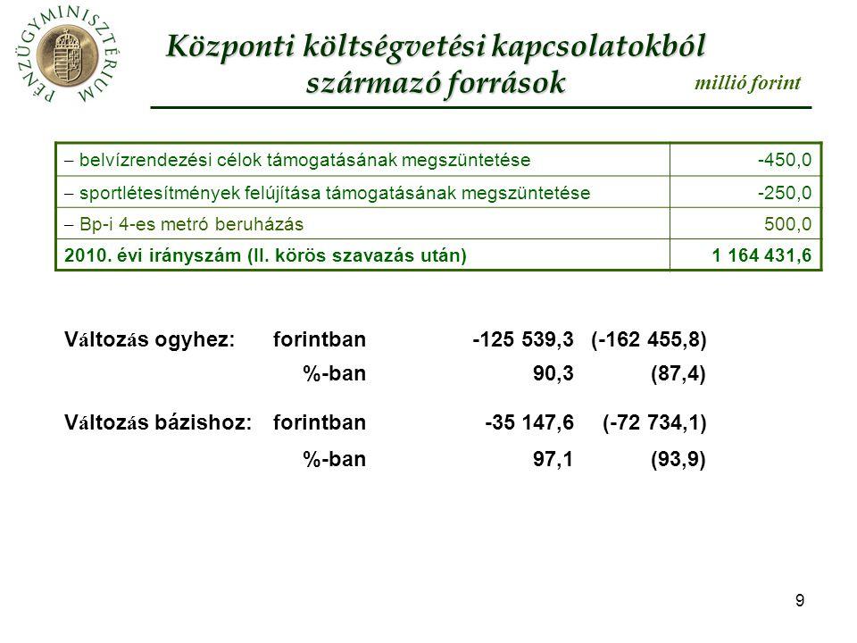 10 Az önkormányzatok személyi jövedelemadó részesedése Az SZJA-ból változatlanul 40% illeti meg együttesen a helyi önkormányzatokat (679,4 mrd Ft).