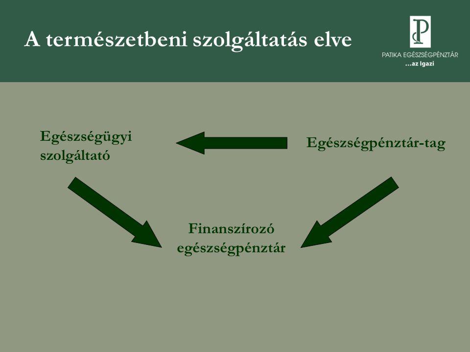 Jövőbeni szerep: egy + két félpillér Egészségpénztári félpillér  Co-payment  Prevenció  Kötelező ápolási pénztár Betegségbiztosítási félpillér  Kockázat elbírálás nélküli munkahelyi betegbiztosítások (önrész)  Egészségpénztár számára csoportos biztosítás  OEP táppénz-kassza  Ápolási járadék Alappillér: társadalombiztosítás  Adó és járulékfizetésből finanszírozott  Szolidáris (generációs, egészséges-beteg között)  Modern, minden időtávon pénzügyi egyensúlyt felmutató vállalat (vállalatok)