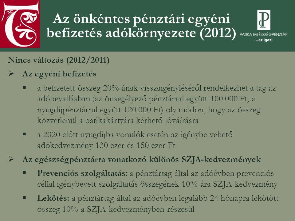 Az önkéntes pénztári egyéni befizetés adókörnyezete (2012) Nincs változás (2012/2011)  Az egyéni befizetés  a befizetett összeg 20%-ának visszaigényléséről rendelkezhet a tag az adóbevallásban (az önsegélyező pénztárral együtt 100.000 Ft, a nyugdíjpénztárral együtt 120.000 Ft) oly módon, hogy az összeg közvetlenül a patikakártyára kérhető jóváírásra  a 2020 előtt nyugdíjba vonulók esetén az igénybe vehető adókedvezmény 130 ezer és 150 ezer Ft  Az egészségpénztárra vonatkozó különös SZJA-kedvezmények  Prevenciós szolgáltatás: a pénztártag által az adóévben prevenciós céllal igénybevett szolgáltatás összegének 10%-ára SZJA-kedvezmény  Lekötés: a pénztártag által az adóévben legalább 24 hónapra lekötött összeg 10%-a SZJA-kedvezményben részesül
