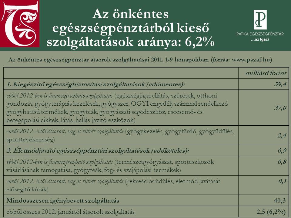 Az önkéntes egészségpénztárból kieső szolgáltatások aránya: 6,2% Az önkéntes egészségpénztár átsorolt szolgáltatásai 2011.