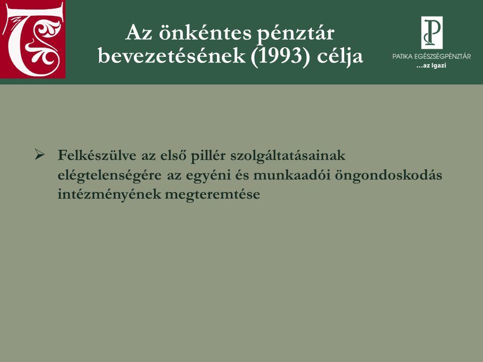 Az önkéntes pénztár bevezetésének (1993) célja  Felkészülve az első pillér szolgáltatásainak elégtelenségére az egyéni és munkaadói öngondoskodás intézményének megteremtése