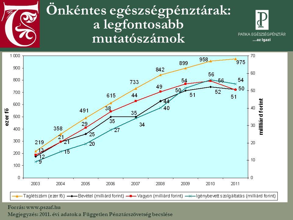 Önkéntes egészségpénztárak: a legfontosabb mutatószámok Forrás: www.pszaf.hu Megjegyzés: 2011.