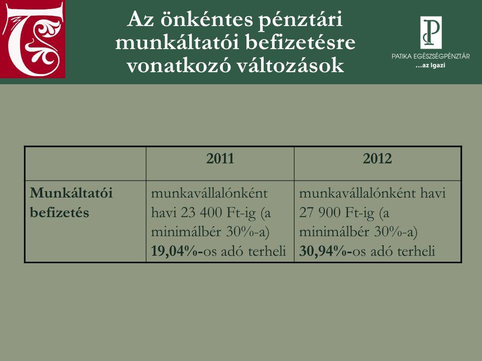Az önkéntes pénztári munkáltatói befizetésre vonatkozó változások 20112012 Munkáltatói befizetés munkavállalónként havi 23 400 Ft-ig (a minimálbér 30%-a) 19,04%-os adó terheli munkavállalónként havi 27 900 Ft-ig (a minimálbér 30%-a) 30,94%-os adó terheli