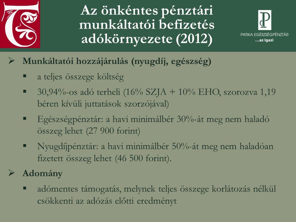 Az önkéntes pénztári munkáltatói befizetés adókörnyezete (2012)  Munkáltatói hozzájárulás (nyugdíj, egészség)  a teljes összege költség  30,94%-os adó terheli (16% SZJA + 10% EHO, szorozva 1,19 béren kívüli juttatások szorzójával)  Egészségpénztár: a havi minimálbér 30%-át meg nem haladó összeg lehet (27 900 forint)  Nyugdíjpénztár: a havi minimálbér 50%-át meg nem haladóan fizetett összeg lehet (46 500 forint).