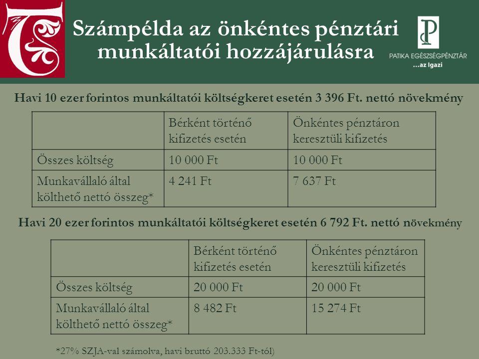 Számpélda az önkéntes pénztári munkáltatói hozzájárulásra Havi 10 ezer forintos munkáltatói költségkeret esetén 3 396 Ft.