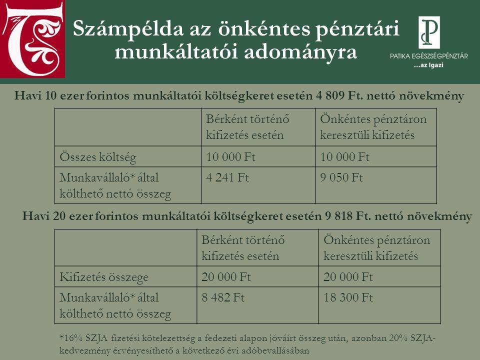 Számpélda az önkéntes pénztári munkáltatói adományra Havi 10 ezer forintos munkáltatói költségkeret esetén 4 809 Ft.