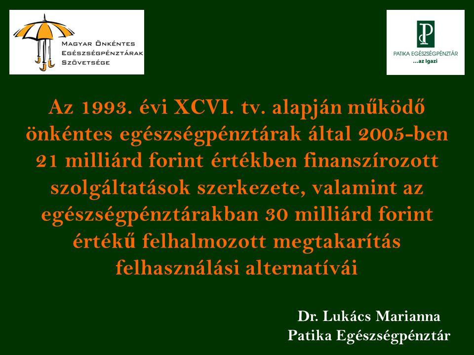 Az 1993. évi XCVI. tv. alapján m ű köd ő önkéntes egészségpénztárak által 2005-ben 21 milliárd forint értékben finanszírozott szolgáltatások szerkezet