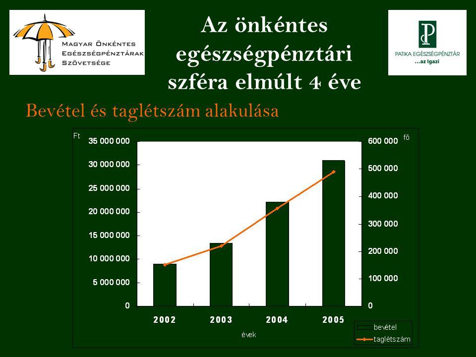 Bevétel és taglétszám alakulása Az önkéntes egészségpénztári szféra elmúlt 4 éve