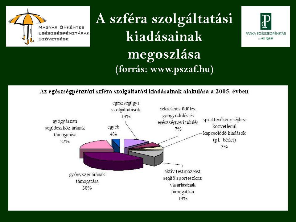 A szféra szolgáltatási kiadásainak megoszlása (forrás: www.pszaf.hu)