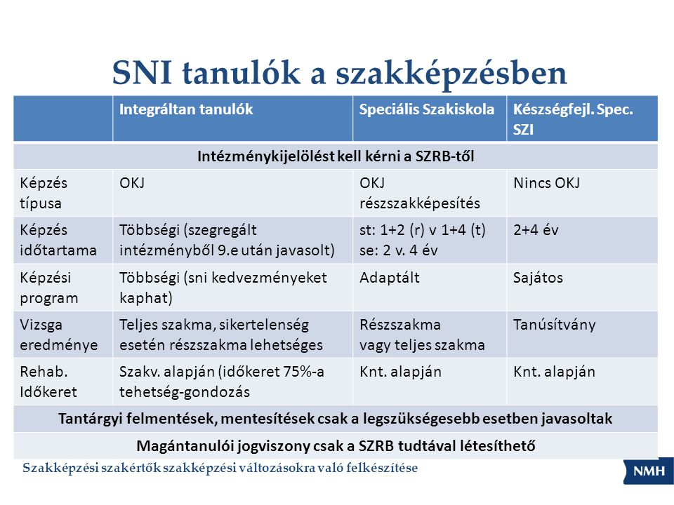 SNI tanulók a szakképzésben Szakképzési szakértők szakképzési változásokra való felkészítése Integráltan tanulókSpeciális SzakiskolaKészségfejl. Spec.