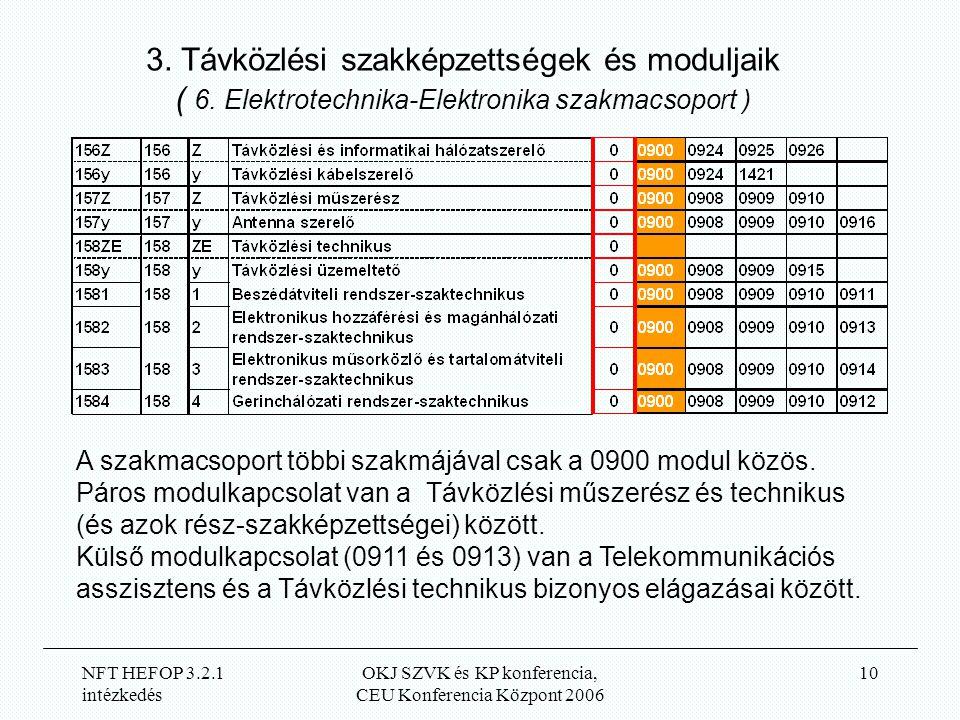 NFT HEFOP 3.2.1 intézkedés OKJ SZVK és KP konferencia, CEU Konferencia Központ 2006 10 3.
