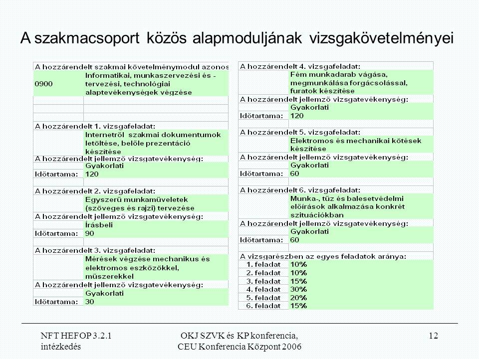 NFT HEFOP 3.2.1 intézkedés OKJ SZVK és KP konferencia, CEU Konferencia Központ 2006 12 A szakmacsoport közös alapmoduljának vizsgakövetelményei